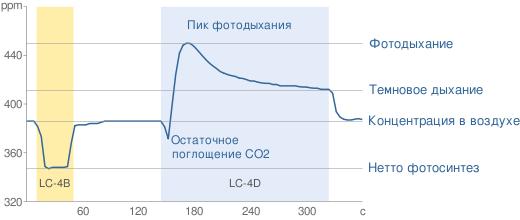 PTM-48A-CO2-chart-ru.png